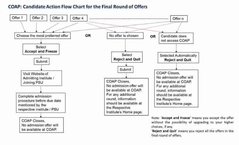 COAP final round flow chart