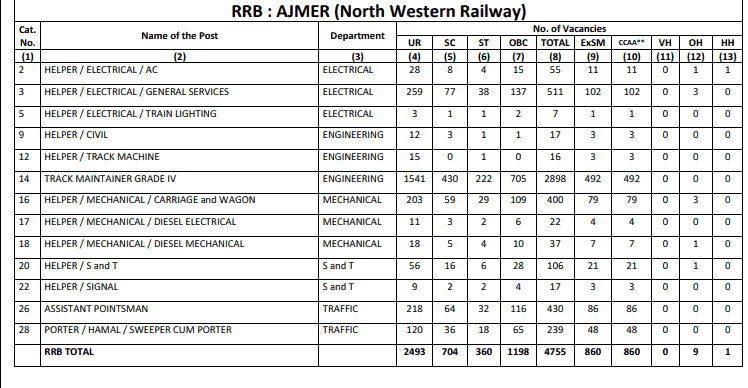 RRB Ajmer (NWR) Group D Result