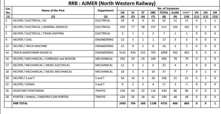 RRB Ajmer (NWR) Group D Result