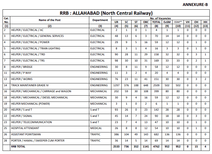 RRB Allahabad (NCR) Group D Result