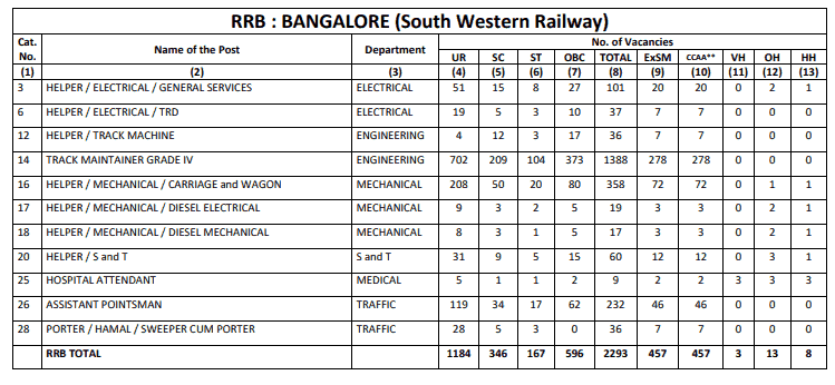 RRB Bangalore (SWR) Group D Result