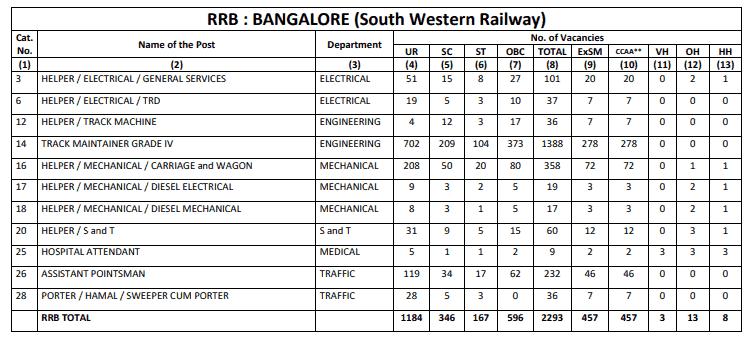 RRB Bangalore (SWR) Group D Result