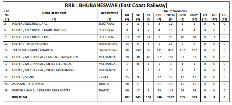 RRB Bhopal (WCR) Group D Result
