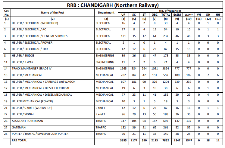 RRB Chandigarh (NR) Group D Result