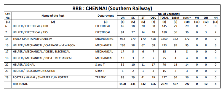 RRB Chennai (SR) Group D Result
