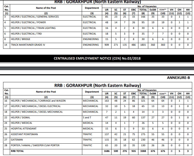 RRB Gorakhpur (NER) Group D Result
