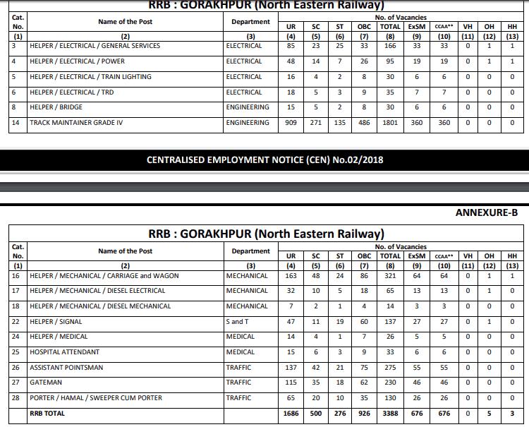 RRB Gorakhpur (NER) Group D Result