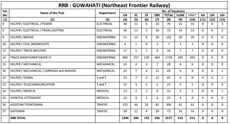 RRB Guwahati (NFR) Group D Result