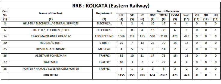 RRB Kolkata (ER) Group D Result