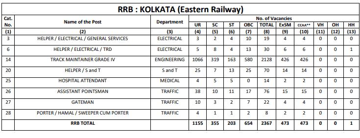 RRB Kolkata (ER) Group D Result