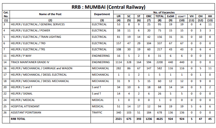 RRB Mumbai (CR) Group D Result
