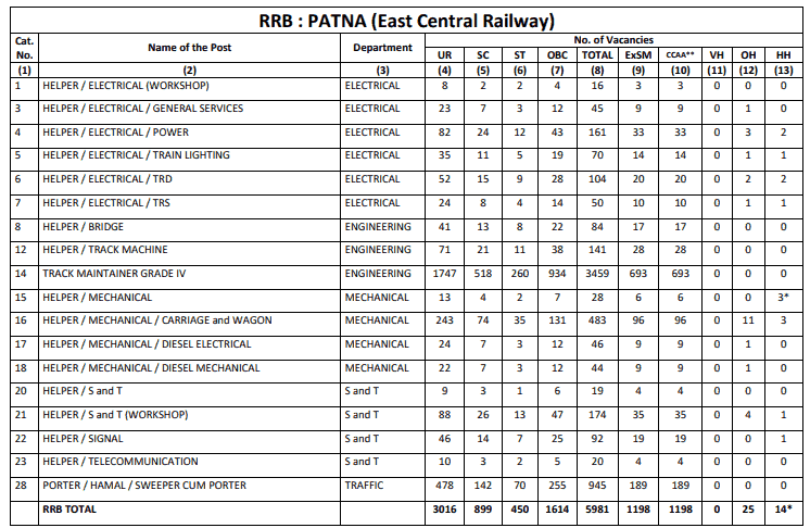 RRB Patna (ECR) Group D Result