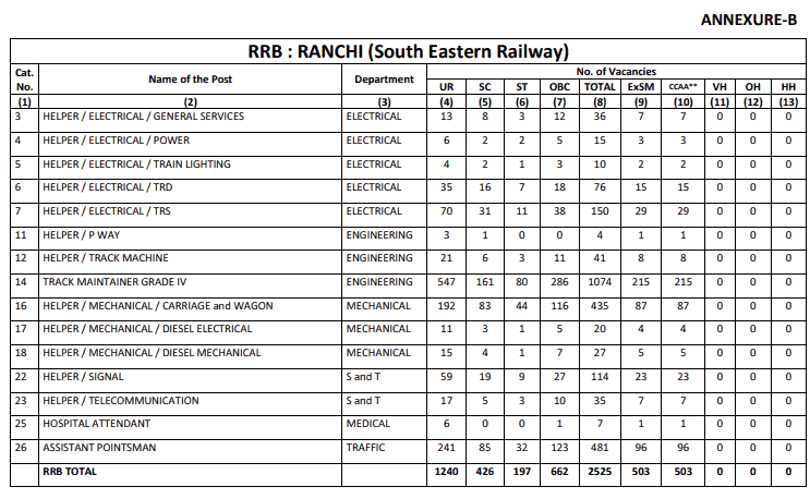 RRB Ranchi (SER) Group D Result