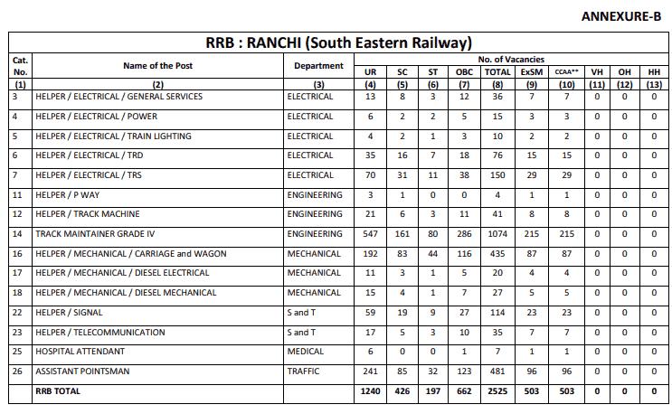 RRB Ranchi (SER) Group D Result