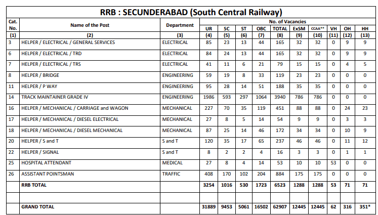 RRB Secunderabad (SCR) Group D Result
