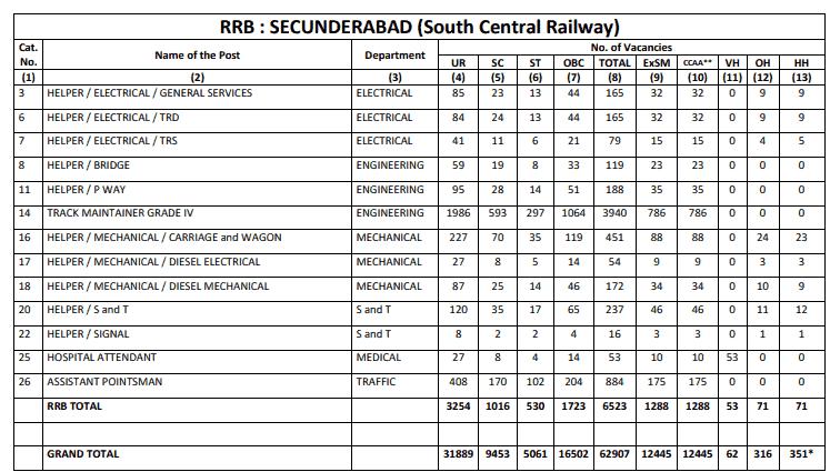 RRB Secunderabad (SCR) Group D Result