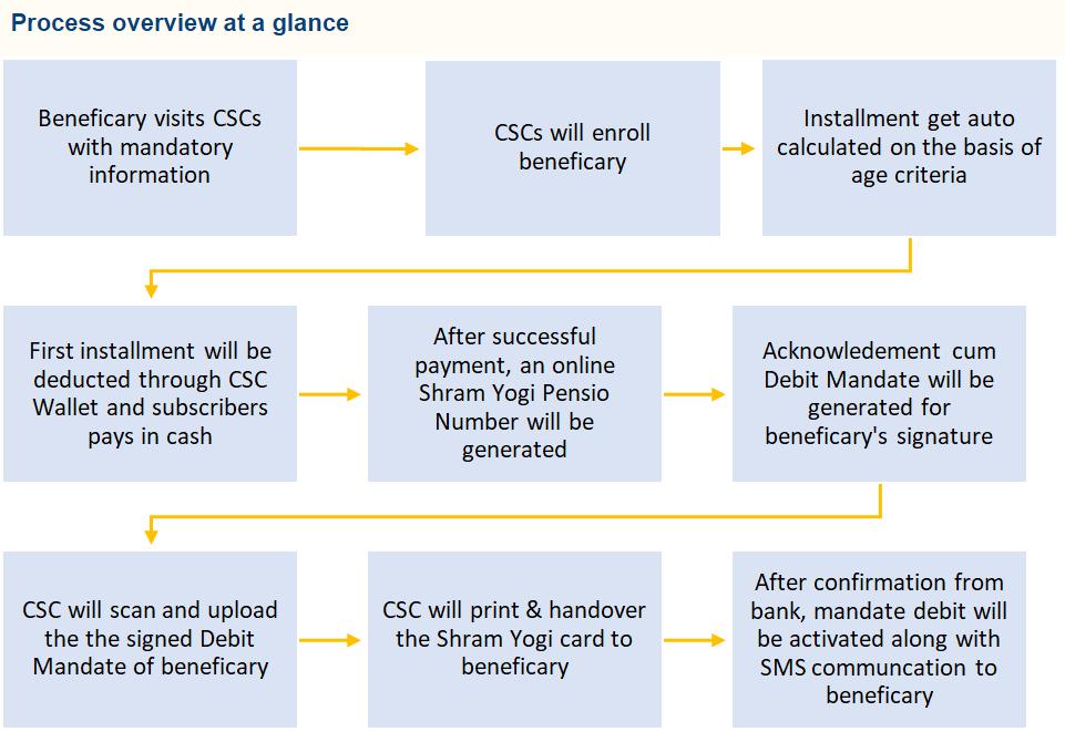 How To apply for Pradhan Mantri Shramyogi yojna at CSC