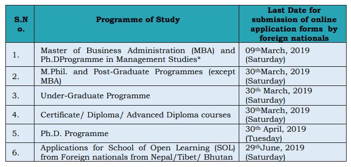 DU admission application dates