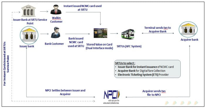 NCMC Implementation ModelNCMC Implementation Model