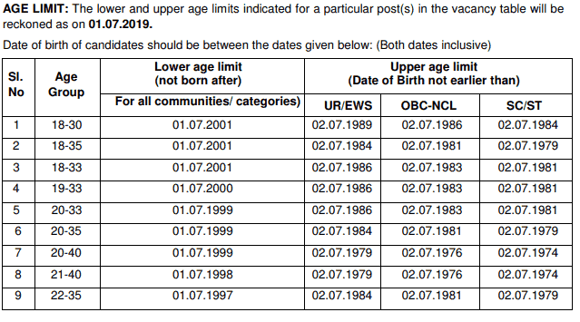 RRB paramedical age eligibility