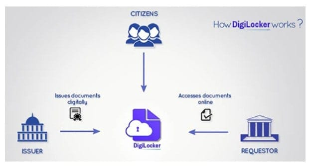 how digilocker works