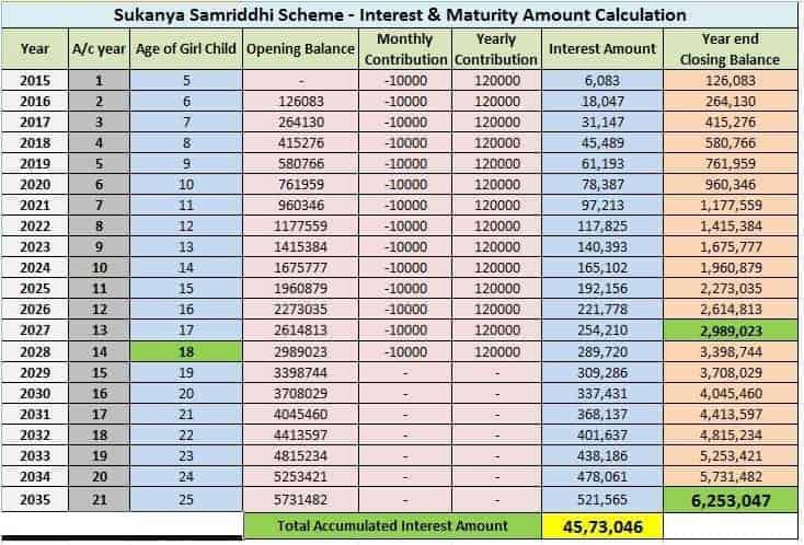 PM Sukanya Samriddhi Yojana online apply, SSY status check