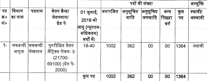 up-lekhpal-salary-recruitment