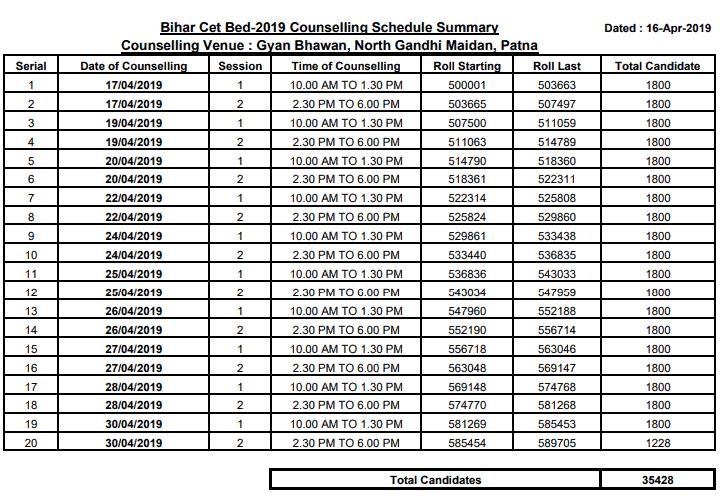 Bihar B Ed Counselling 2019 Registration 1st Round Seat