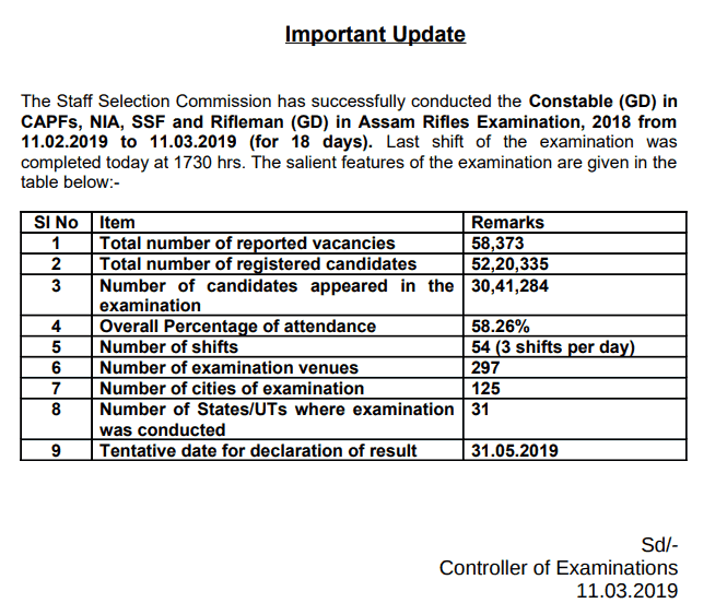 SSC GD constable notification result