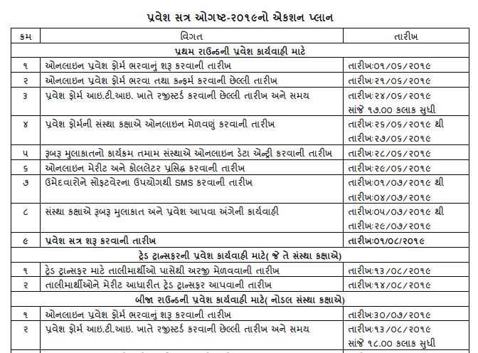 Gujarat ITI Application Form dates