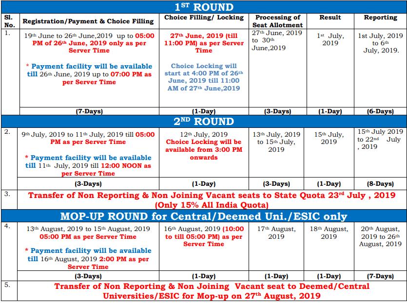 neet seat allotment schedule 2019