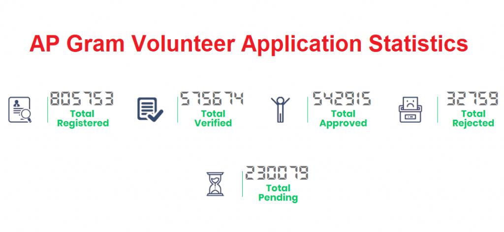 AP Grama Volunteer Merit List 2019: AP Volunteer Result
