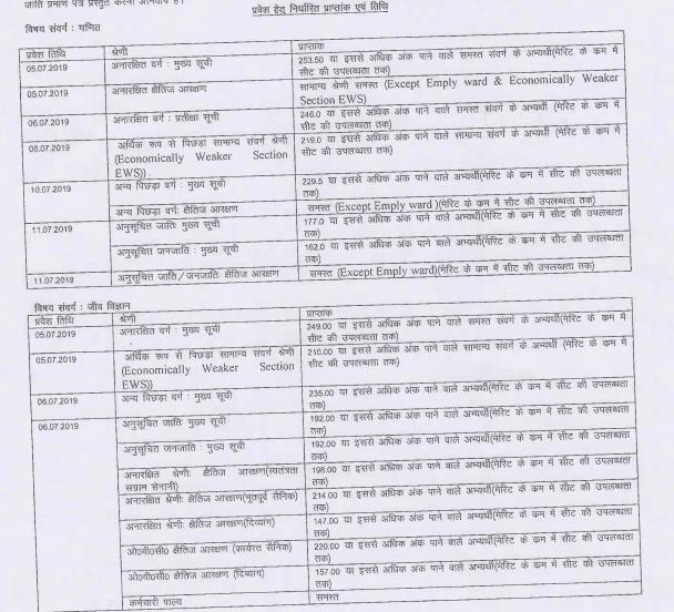 Gorakhpur University Counselling B.Sc Cut Off