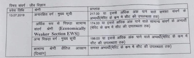 Deen Dayal Updhayay Gorakhpur University