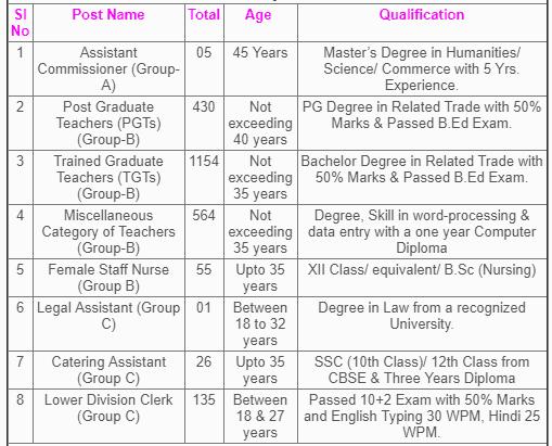NVS recruitment vacancies 2019