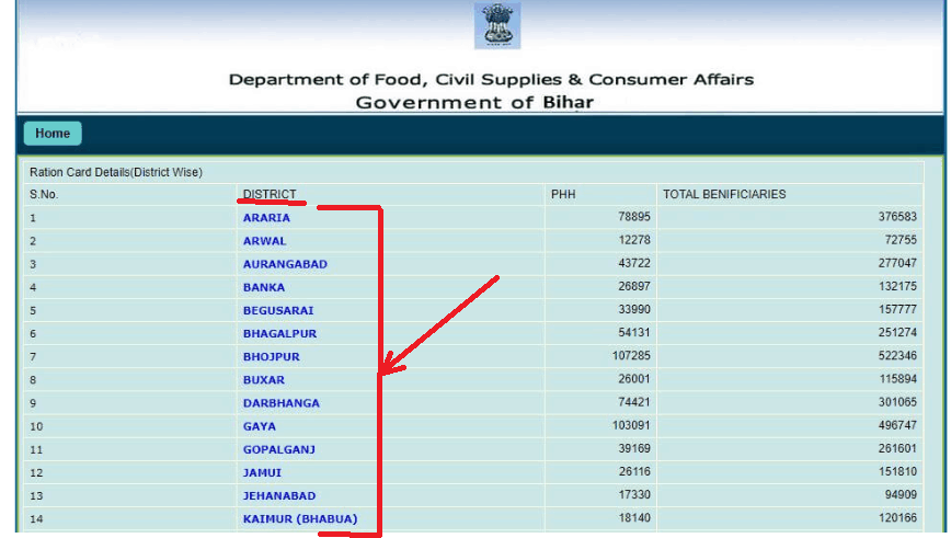 Bihar Ration card apply