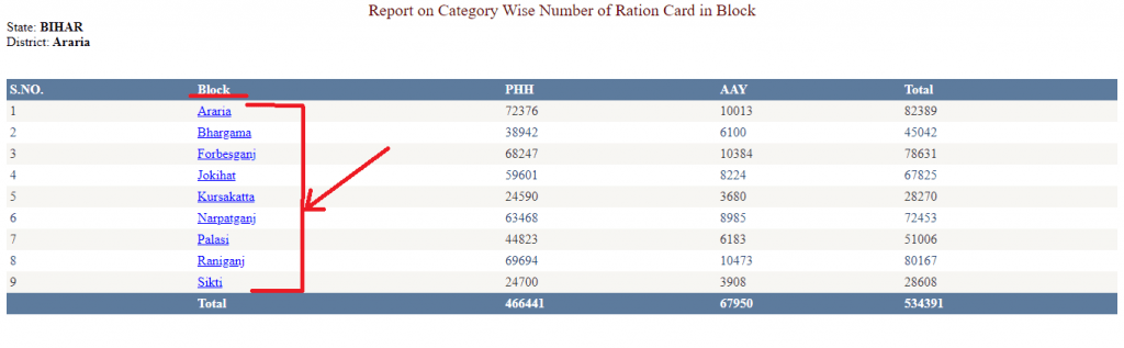 Bihar ration card category