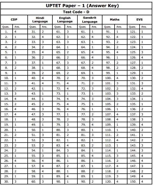 Paper-Code-D-UPTET-2020-Answer-Sheet