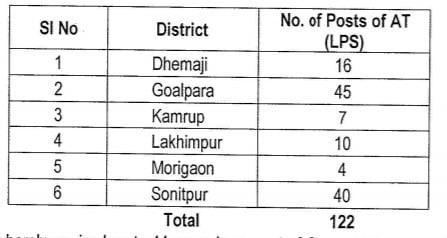 Assam DEE 2020 List of Vacancy
