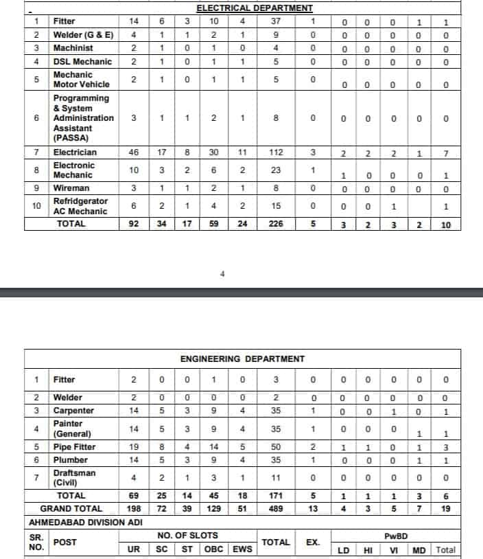 RRC Western Railways trade wise list