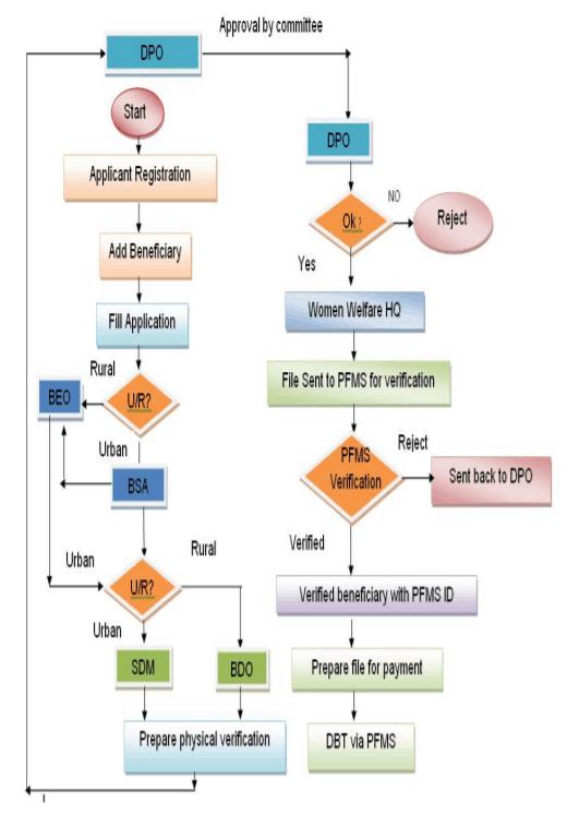 MKSY-work-flow