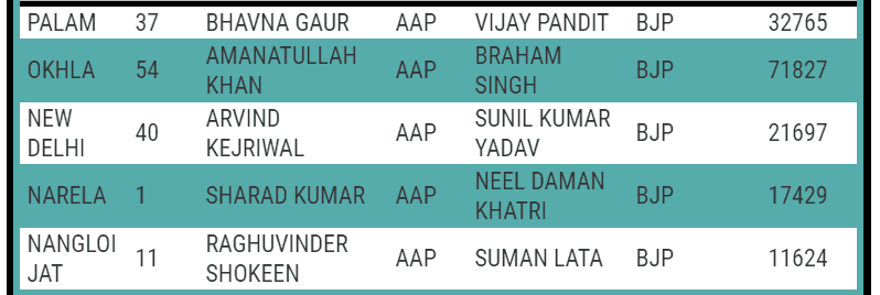 Constituency-Wise-Delhi-Election-Result