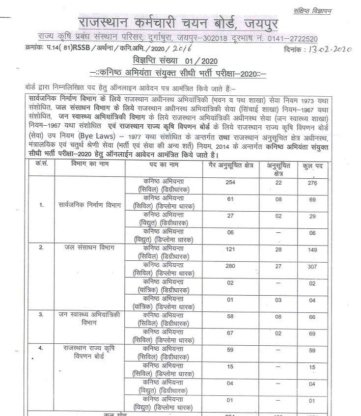 RSMSSB_recruitment_notification_2020