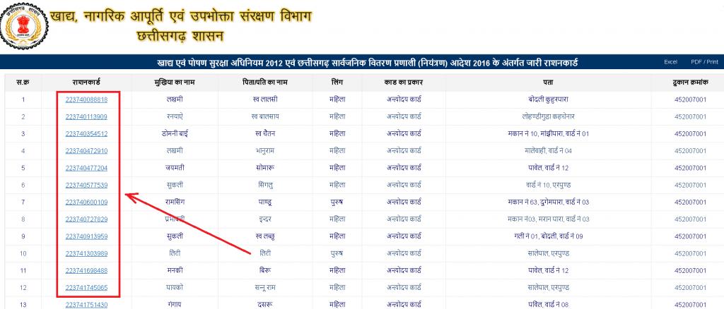 Chhattisgarh_Ration _Card