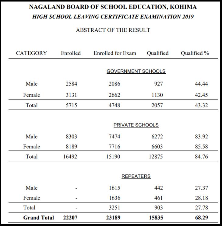 Nagaland-Board-NBSE-HSLC-Result