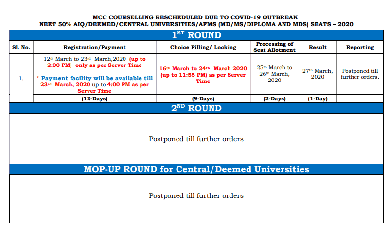 Neet Pg Counselling 2020 Schedule Revised Procedure Seat Allotment