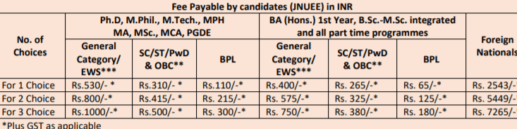 JNU-Application-Fee-2020