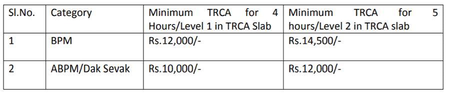 uttarakhand-gds-application-form-2020