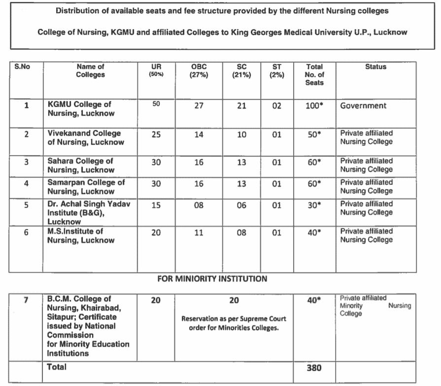 KGMU-B.Sc-Nursing-Nursing-seat