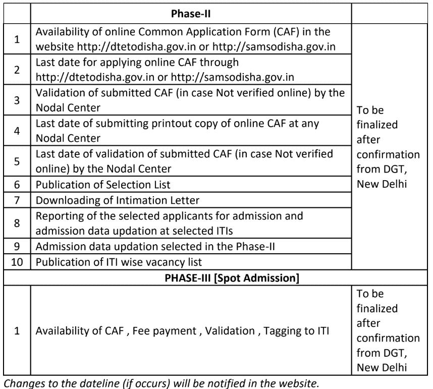 Odisha-ITI-Admission-date